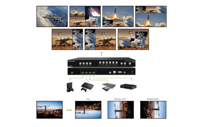 HDMI 2.0 MULTIVIEWER